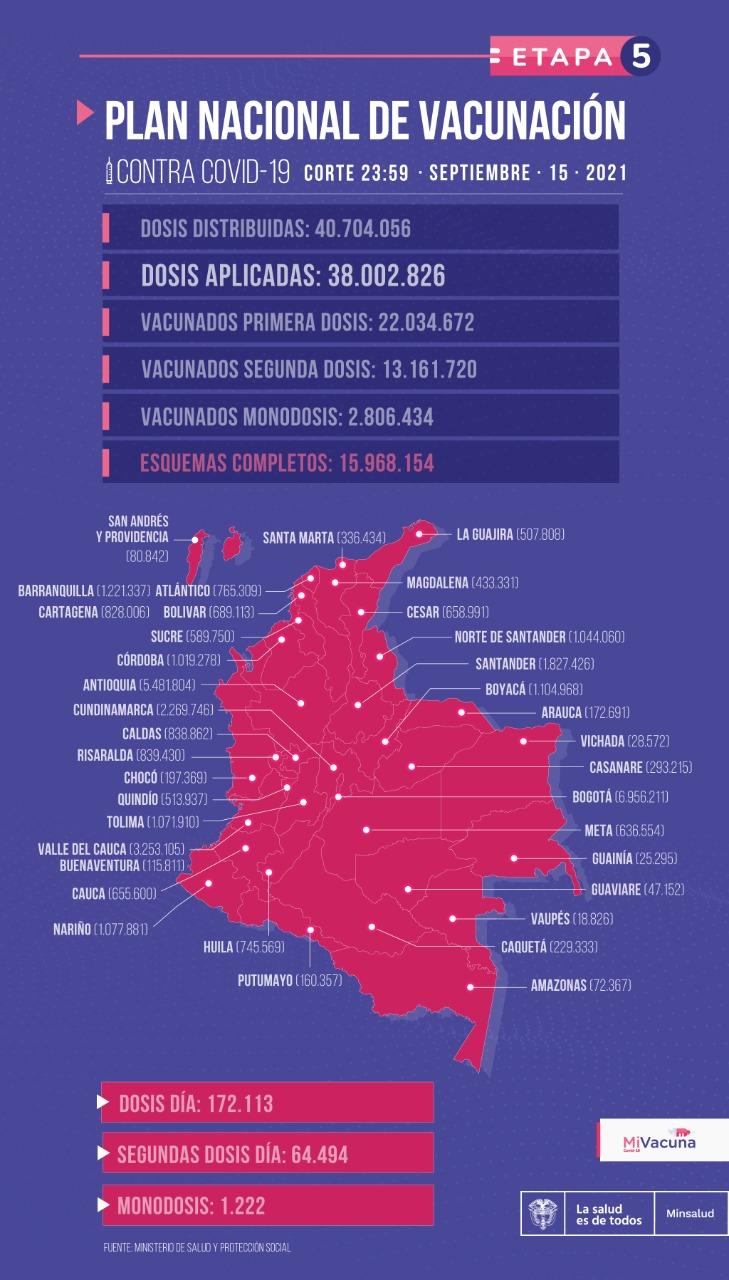 El país ha distribuido 40.704.056 dosis.